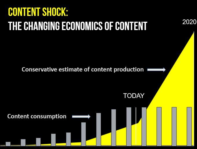 content saturation graph